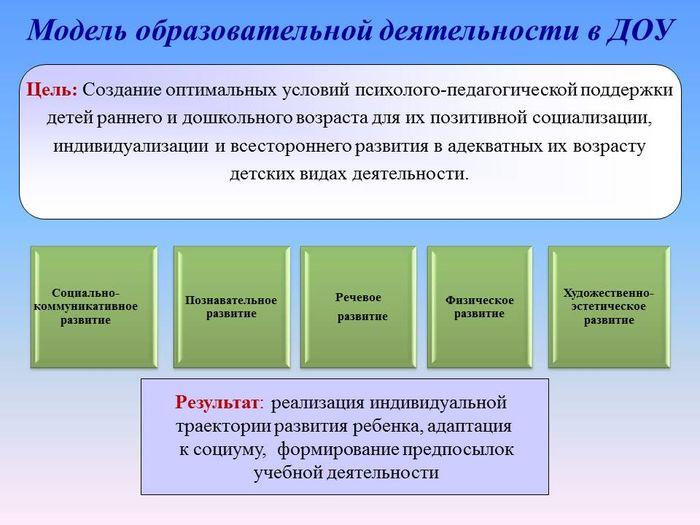 Основные виды психолого-педагогического обеспечения деятельности образовательного учреждения: